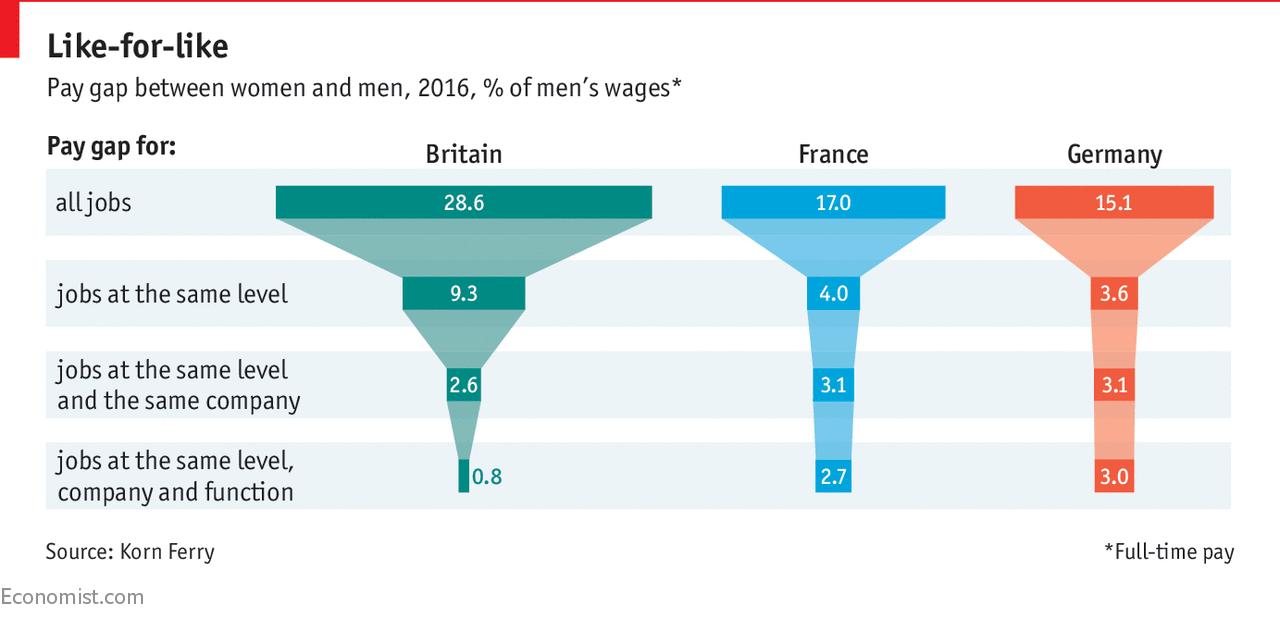 Différence de salaire homme femme